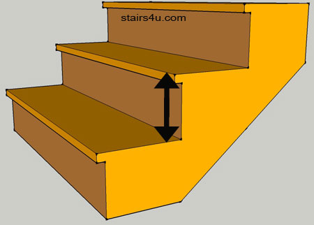 8 inch maximum riser height for residential stair building code