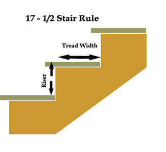 The 17 1 2 Inch Stair Rule