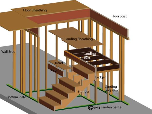 Perfect This Illustration Should Give You A General Idea About What Parts Of The  Stairs Go Where And What Theyu0027re Called. If You Need More Information About  Certain ...