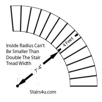 do spiral stairs meet code