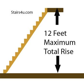 Maximum Total Stairway Rise