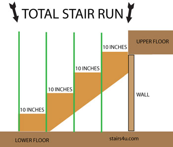 How To Figure And Calculate Stair Run